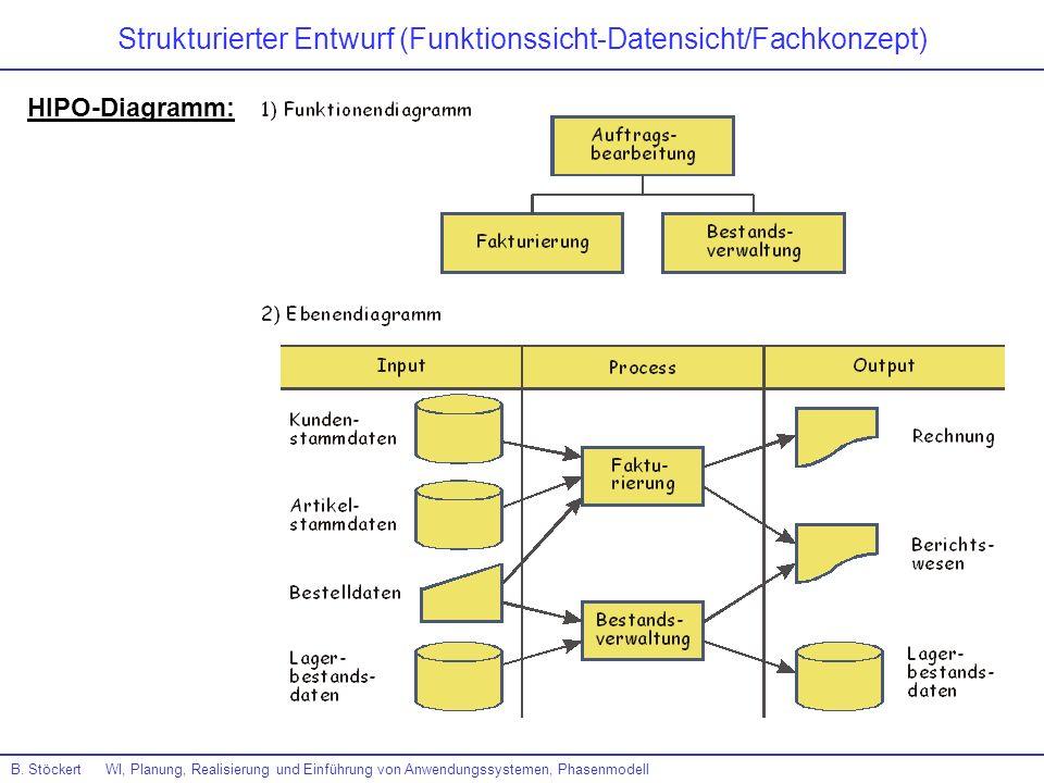 Strukturierter Entwurf (Funktionssicht-Datensicht/Fachkonzept)