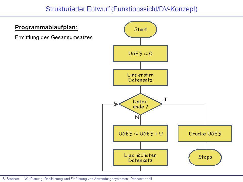 Strukturierter Entwurf (Funktionssicht/DV-Konzept)
