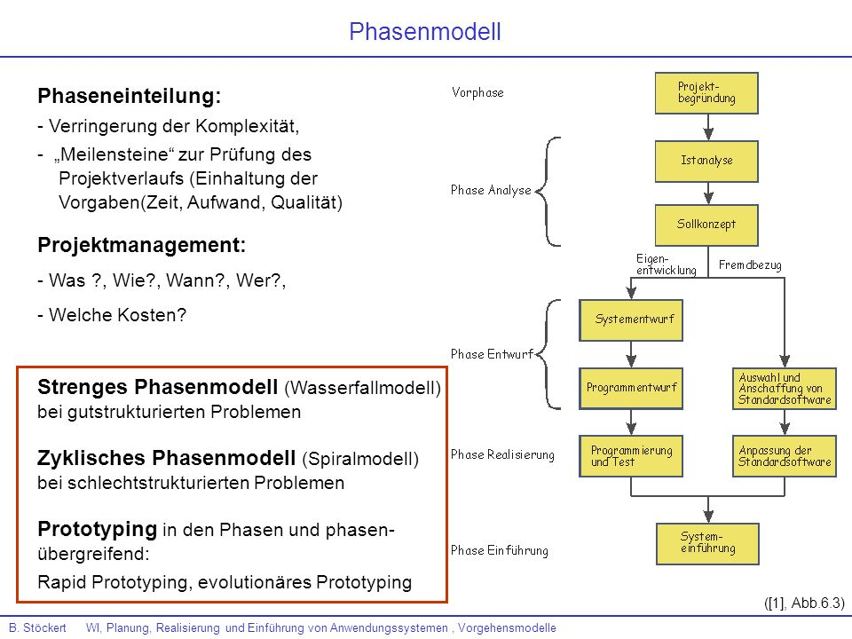 Phasenmodell Phaseneinteilung: Projektmanagement: