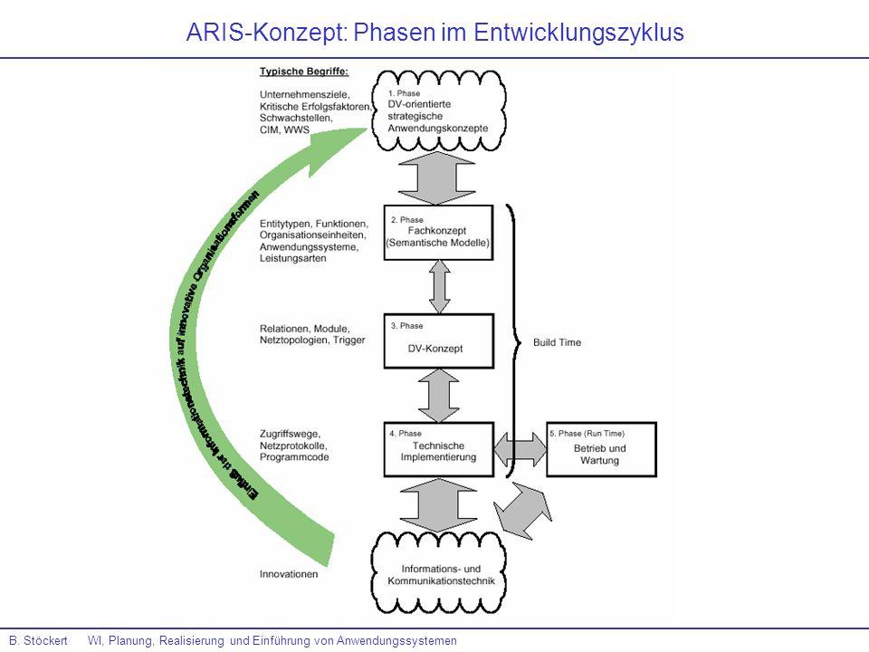 ARIS-Konzept: Phasen im Entwicklungszyklus