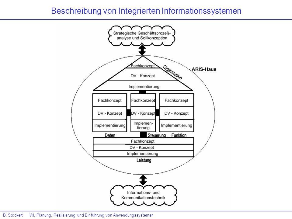 Beschreibung von Integrierten Informationssystemen