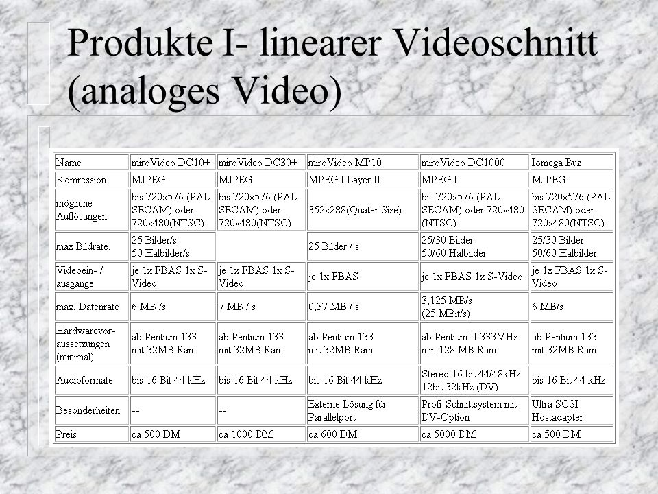 Produkte I- linearer Videoschnitt (analoges Video)