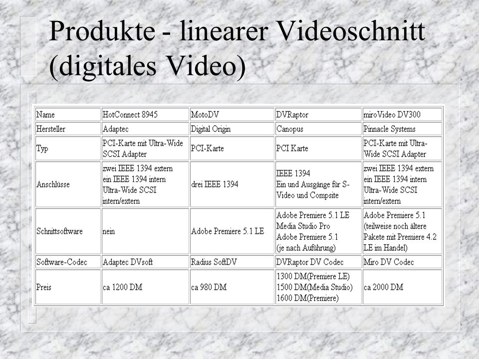 Produkte - linearer Videoschnitt (digitales Video)