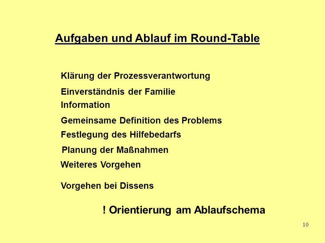 Aufgaben und Ablauf im Round-Table
