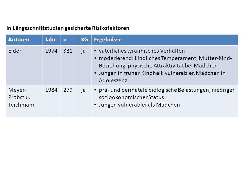 In Längsschnittstudien gesicherte Risikofaktoren