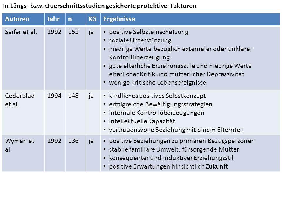 In Längs- bzw. Querschnittsstudien gesicherte protektive Faktoren