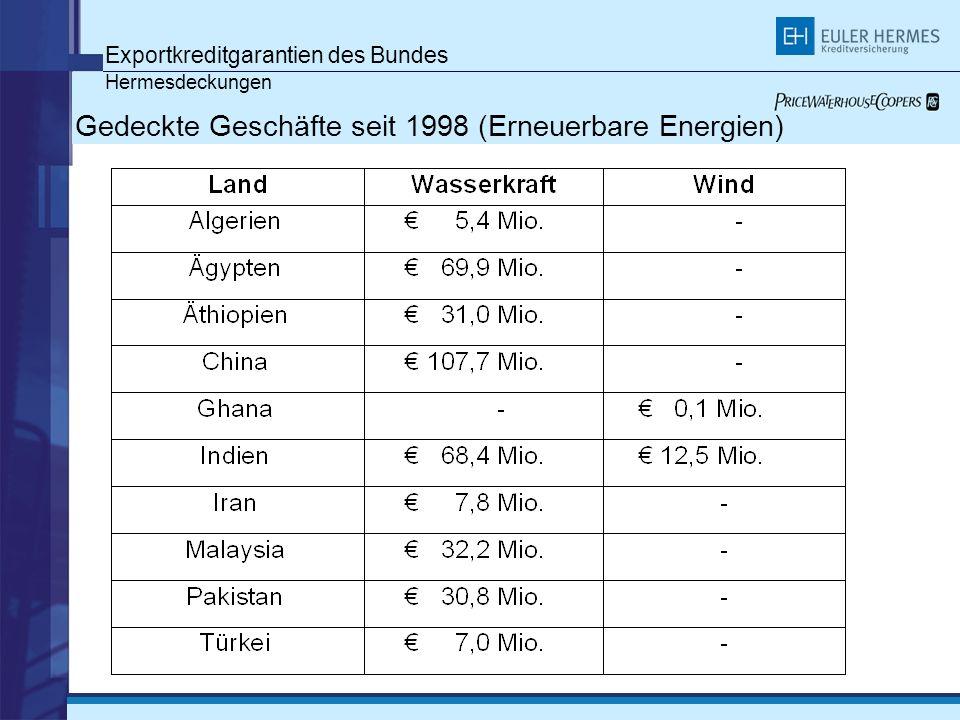 Gedeckte Geschäfte seit 1998 (Erneuerbare Energien)