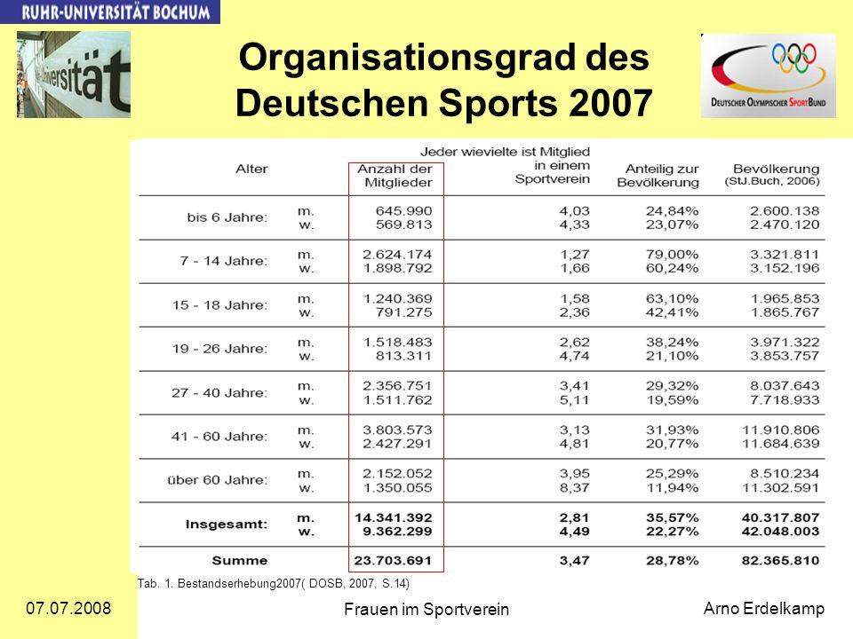Organisationsgrad des Deutschen Sports 2007