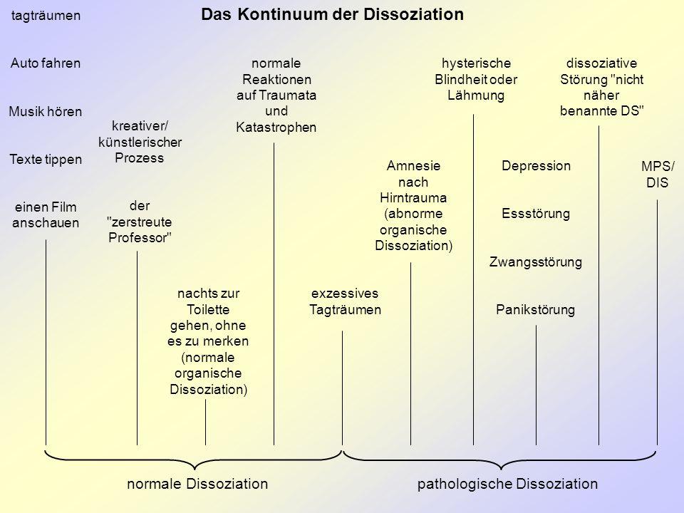 Das Kontinuum der Dissoziation