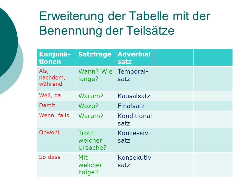 Erweiterung der Tabelle mit der Benennung der Teilsätze