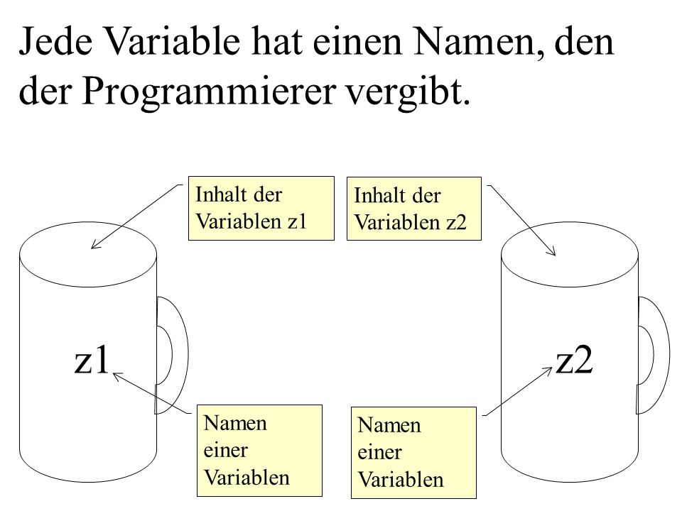 Jede Variable hat einen Namen, den der Programmierer vergibt.
