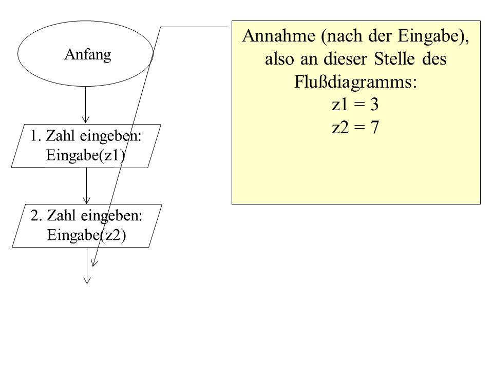 Annahme (nach der Eingabe), also an dieser Stelle des Flußdiagramms:
