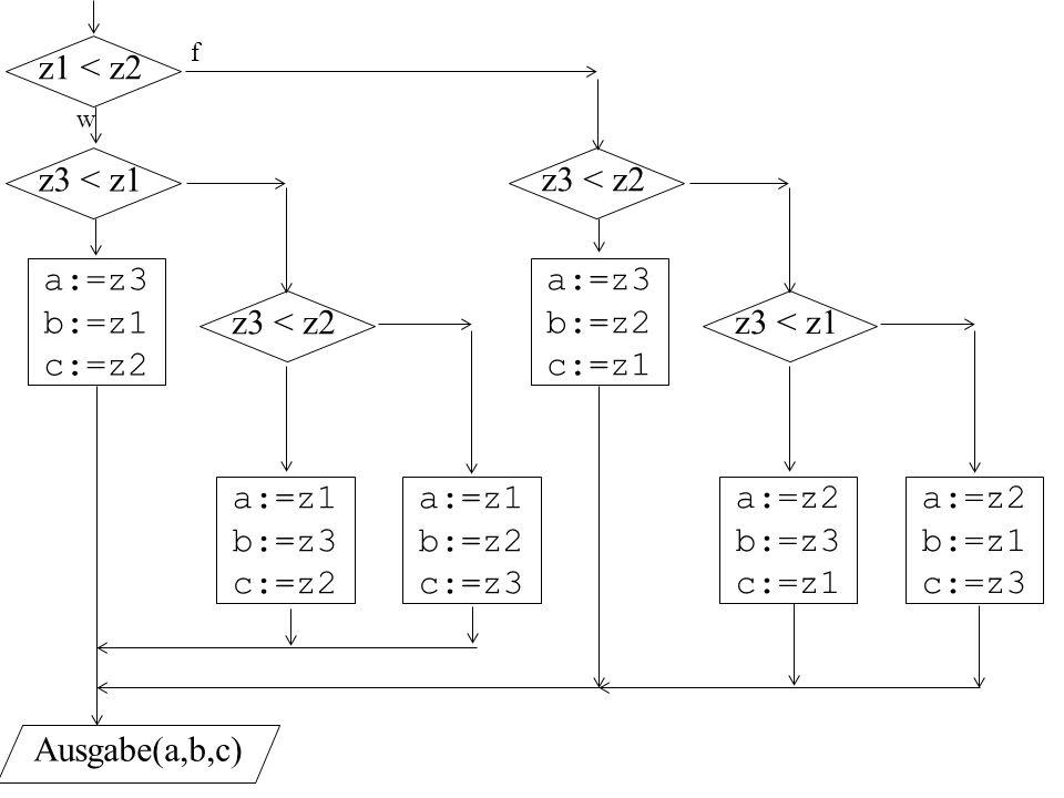 z1 < z2 z3 < z1 z3 < z2 a:=z3 b:=z1 c:=z2 a:=z3 b:=z2 c:=z1
