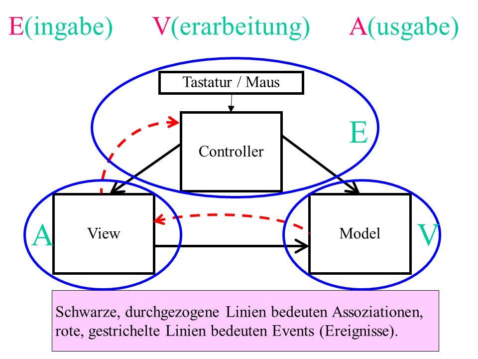 E A V E(ingabe) V(erarbeitung) A(usgabe) Tastatur / Maus Controller