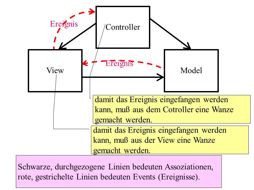 Controller Ereignis. View. Model. Ereignis. damit das Ereignis eingefangen werden kann, muß aus dem Cotroller eine Wanze gemacht werden.