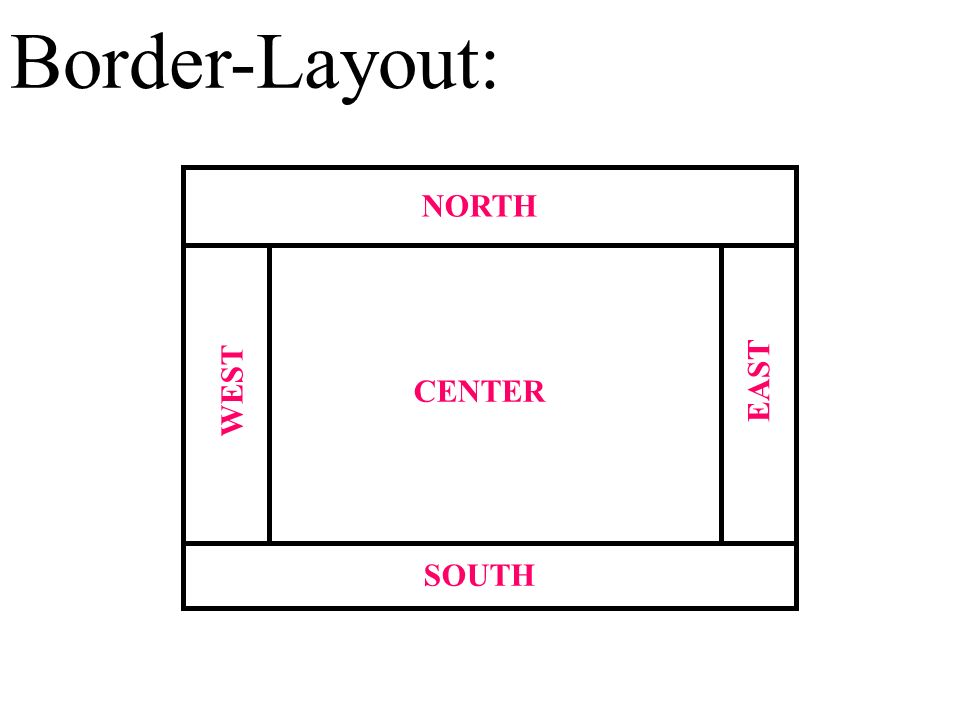 Border-Layout: NORTH EAST WEST CENTER SOUTH