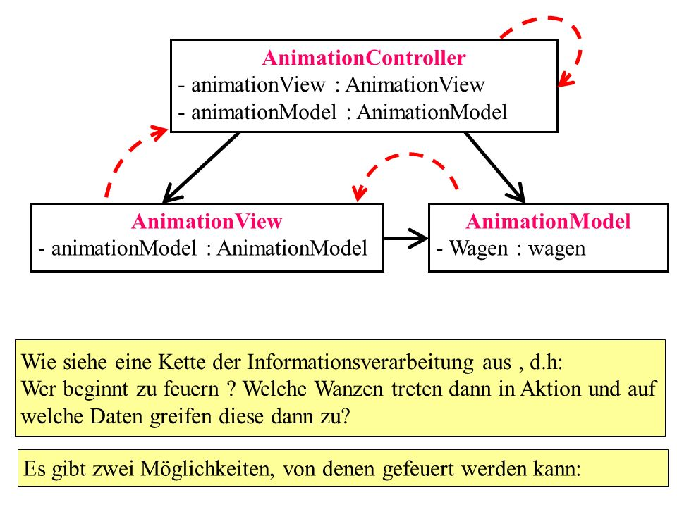 AnimationController - animationView : AnimationView. - animationModel : AnimationModel. AnimationView.