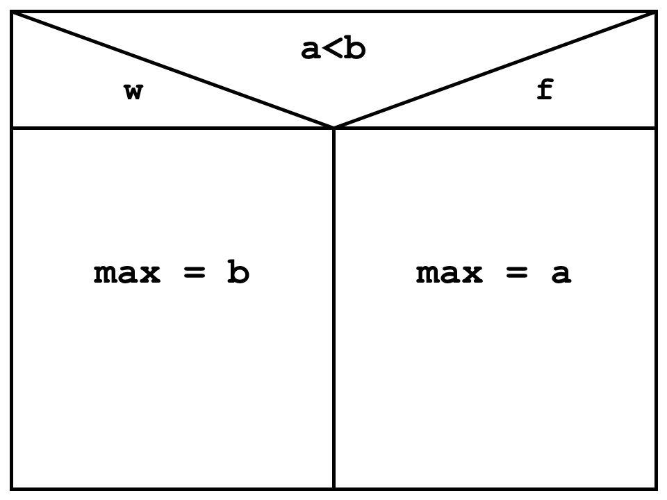 a<b max = b max = a w f Lehreraktivität (Frage):