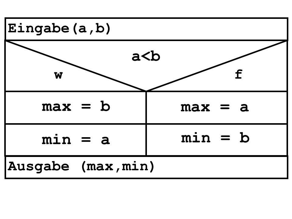 a<b max = b max = a min = a min = b