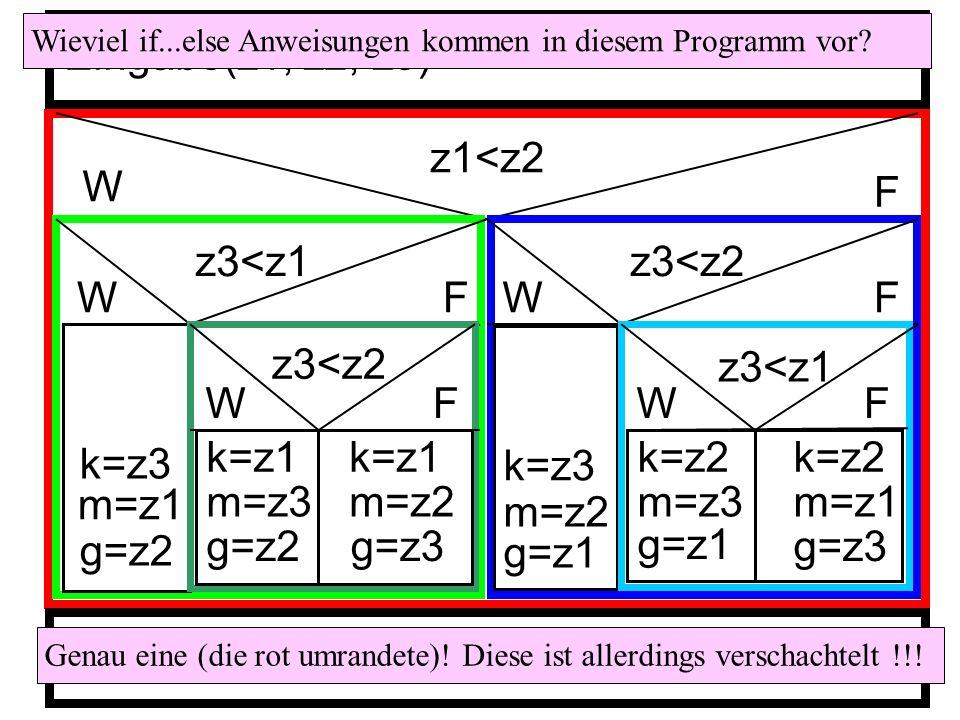 Eingabe(z1, z2, z3) z1<z2 W F z3<z1 z3<z2 W F W F z3<z2