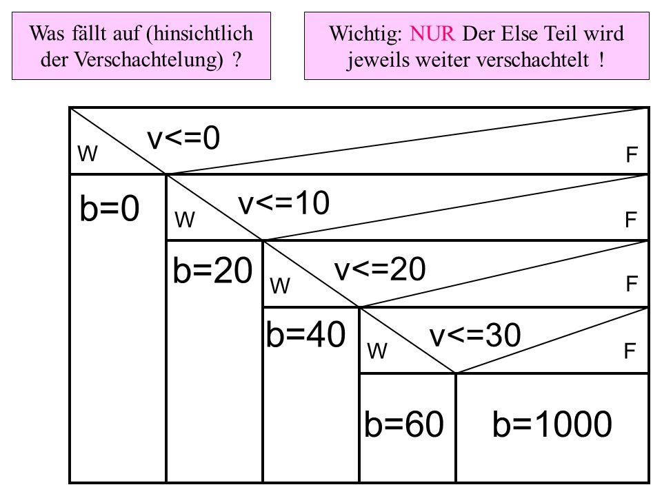 b=0 b=20 b=40 b=60 b=1000 v<=0 v<=10 v<=20 v<=30