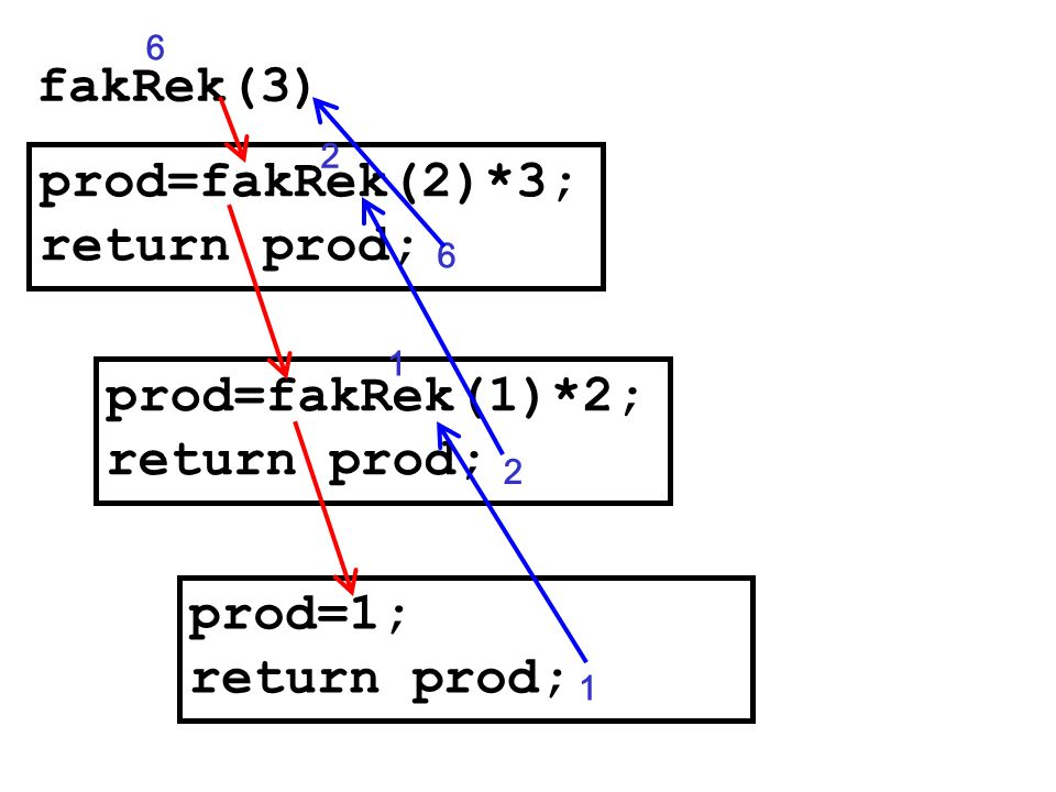 prod=fakRek(2)*3; return prod;