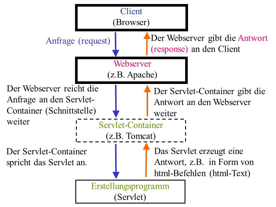 Der Webserver gibt die Antwort (response) an den Client