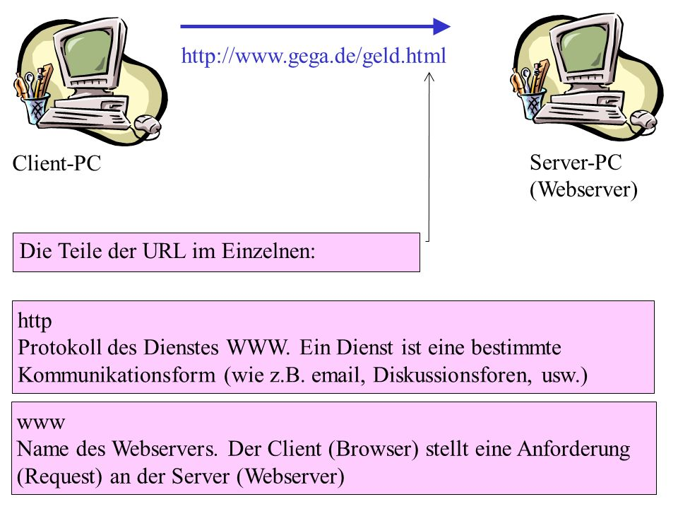 http://www.gega.de/geld.html Client-PC. Server-PC (Webserver) Die Teile der URL im Einzelnen: http.