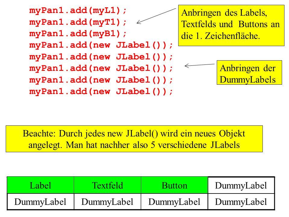 myPan1.add(myL1);myPan1.add(myT1); myPan1.add(myB1); myPan1.add(new JLabel()); Anbringen des Labels, Textfelds und Buttons an die 1. Zeichenfläche.