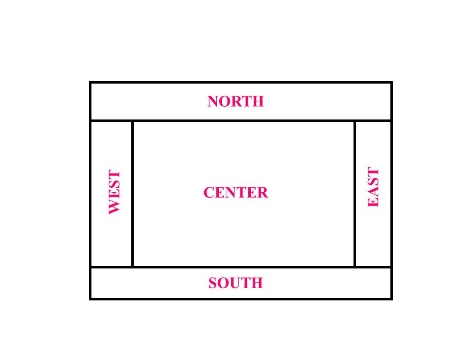 NORTH EAST WEST CENTER SOUTH