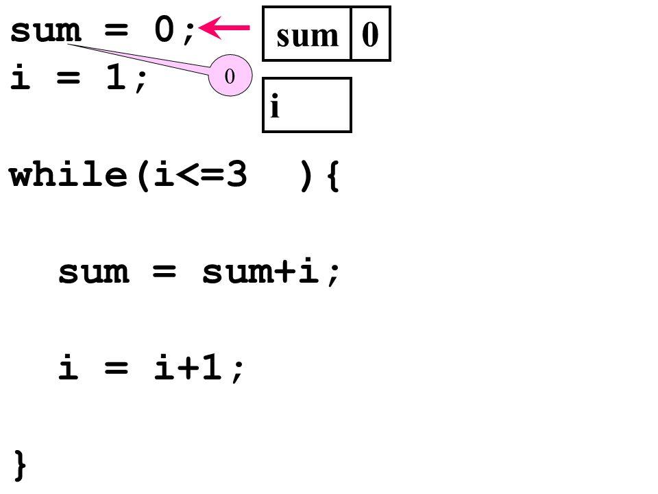 sum = 0; i = 1; while(i<=3 ){ sum = sum+i; i = i+1; } sum i