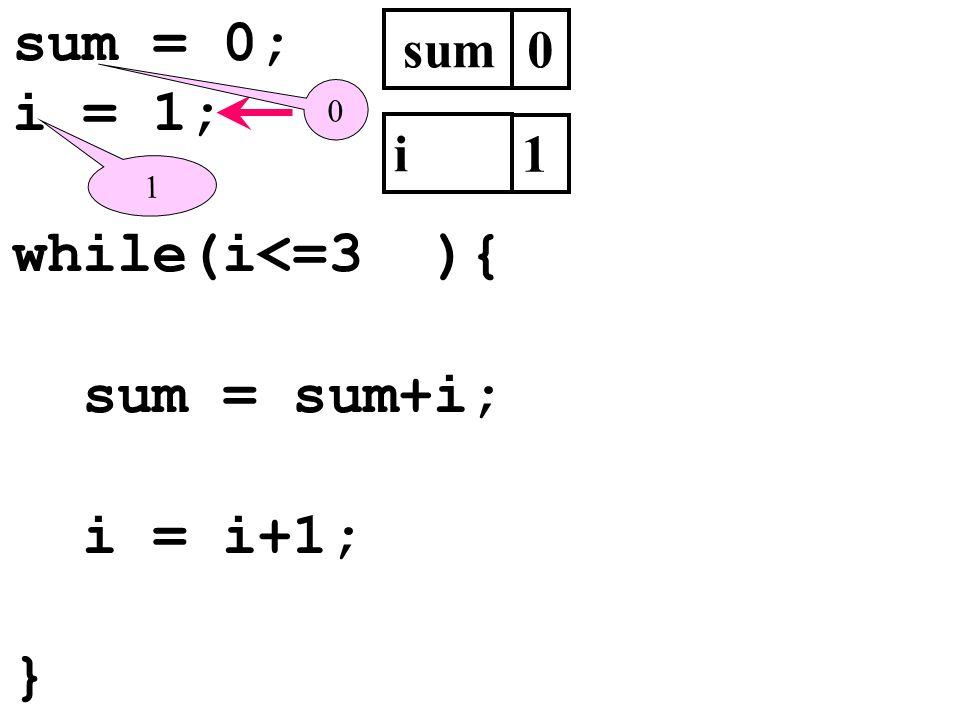sum = 0; i = 1; while(i<=3 ){ sum = sum+i; i = i+1; } sum i 1 1
