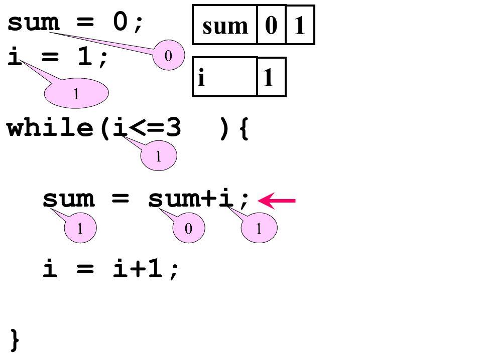 sum = 0; i = 1; while(i<=3 ){ sum = sum+i; i = i+1; } sum 1 i 1 1 1
