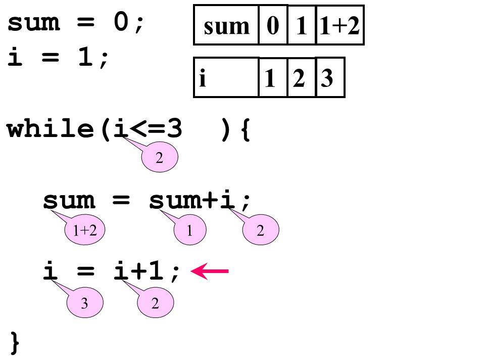 sum = 0; i = 1; while(i<=3 ){ sum = sum+i; i = i+1; } sum 1 1+2 i 1