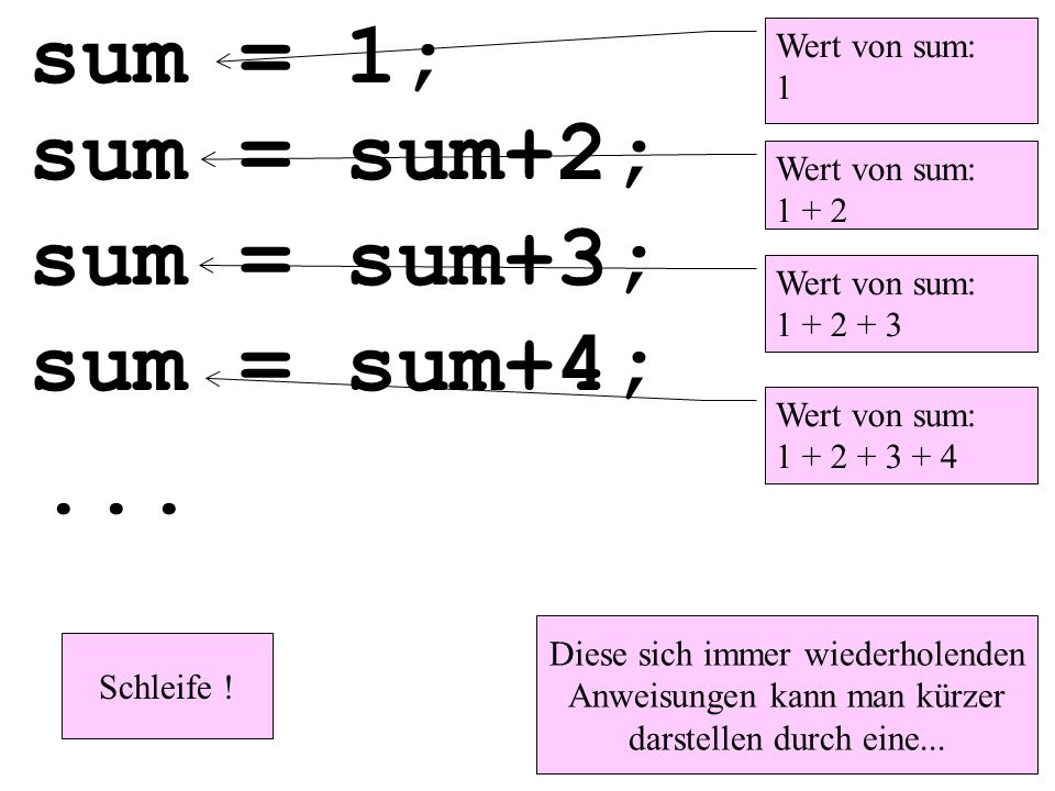sum = 1; sum = sum+2; sum = sum+3; sum = sum+4; ... Wert von sum: 1
