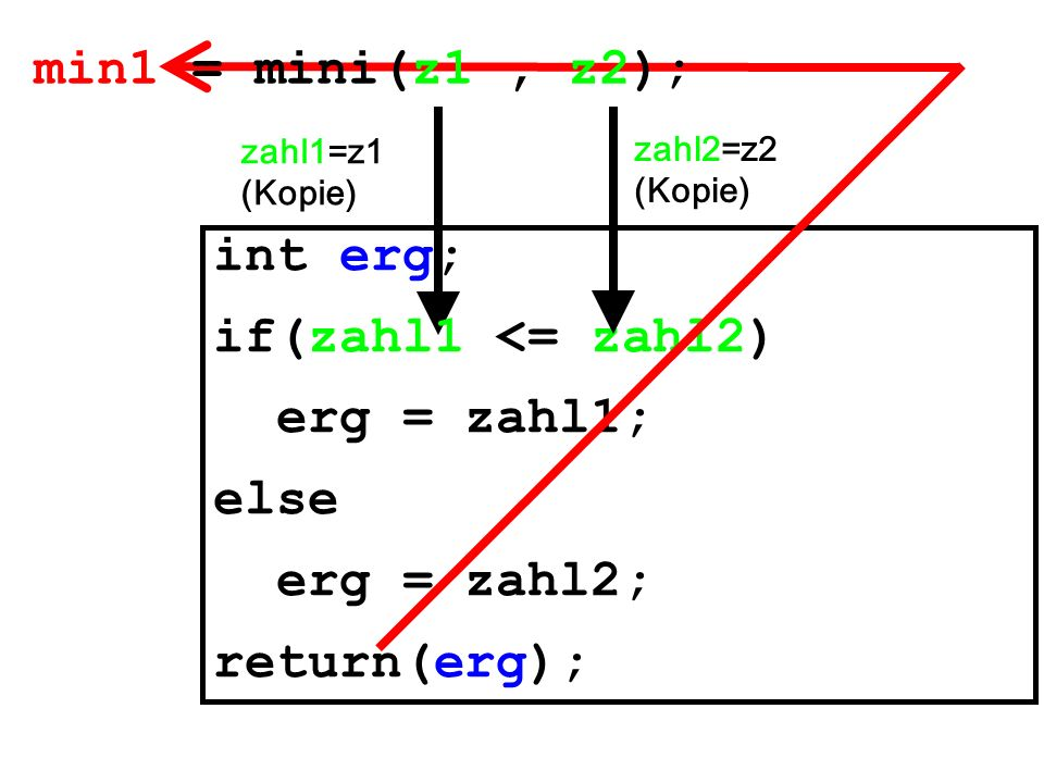 min1 = mini(z1 , z2); int erg; if(zahl1 <= zahl2) erg = zahl1; else
