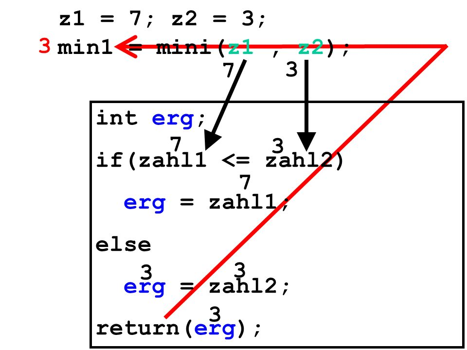 z1 = 7; z2 = 3; min1 = mini(z1 , z2); 3. 7. 3. int erg; if(zahl1 <= zahl2) erg = zahl1; else.
