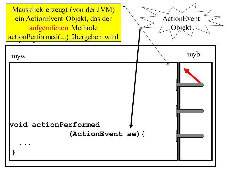Mausklick erzeugt (von der JVM) ein ActionEvent Objekt, das der aufgerufenen Methode actionPerformed(...) übergeben wird