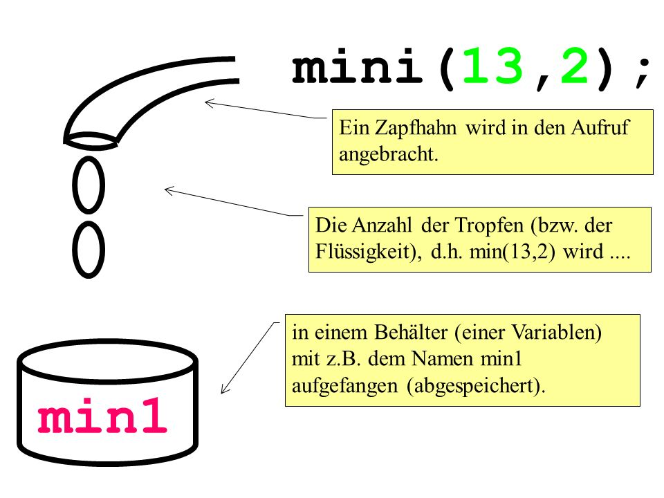 mini(13,2); min1 Ein Zapfhahn wird in den Aufruf angebracht.