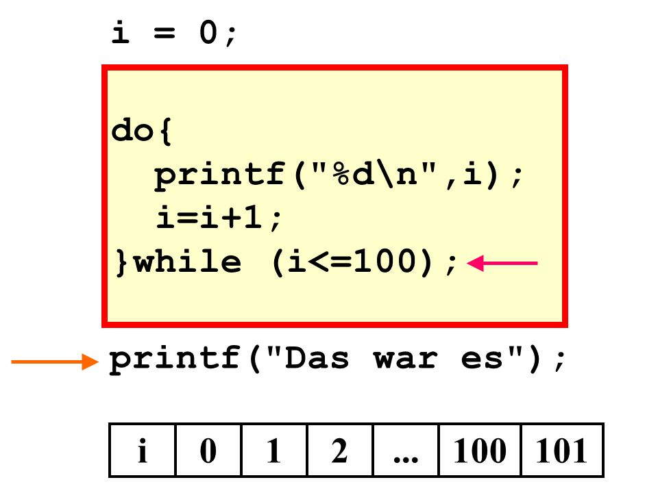 i = 0; do{ printf( %d\n ,i); i=i+1; }while (i<=100); printf( Das war es ); i 1 2 ... 100 101