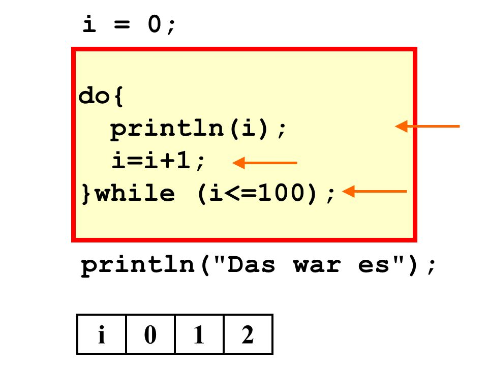 i = 0; do{ println(i); i=i+1; }while (i<=100); println( Das war es ); i 1 2