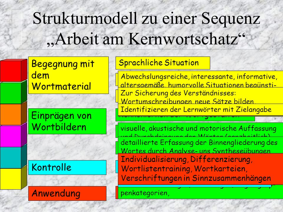 """Strukturmodell zu einer Sequenz """"Arbeit am Kernwortschatz"""