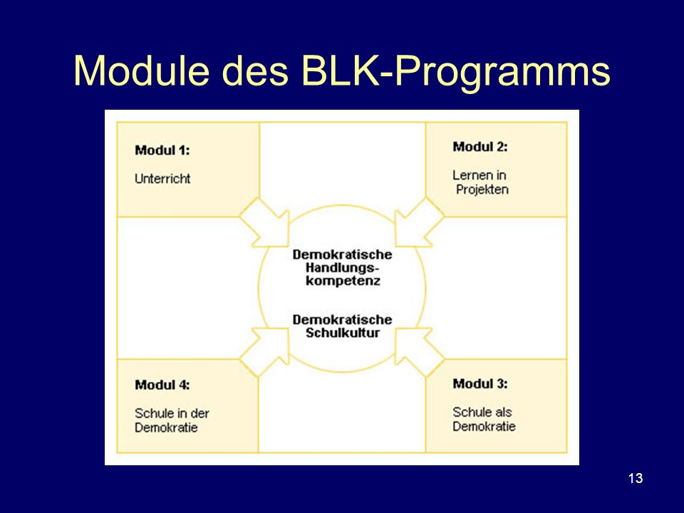 Module des BLK-Programms