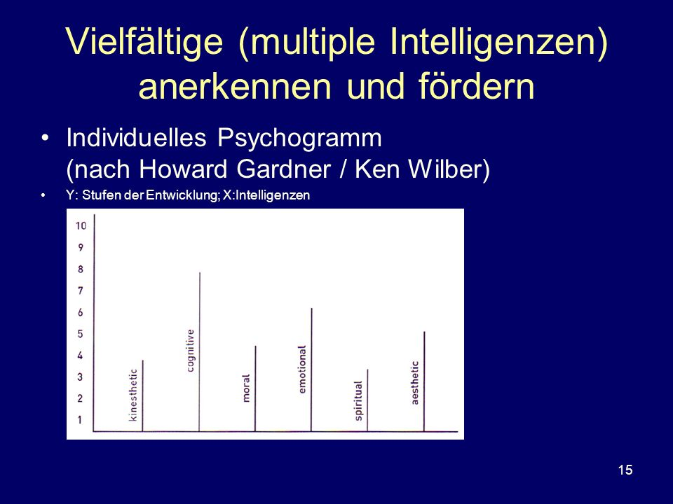 Vielfältige (multiple Intelligenzen) anerkennen und fördern