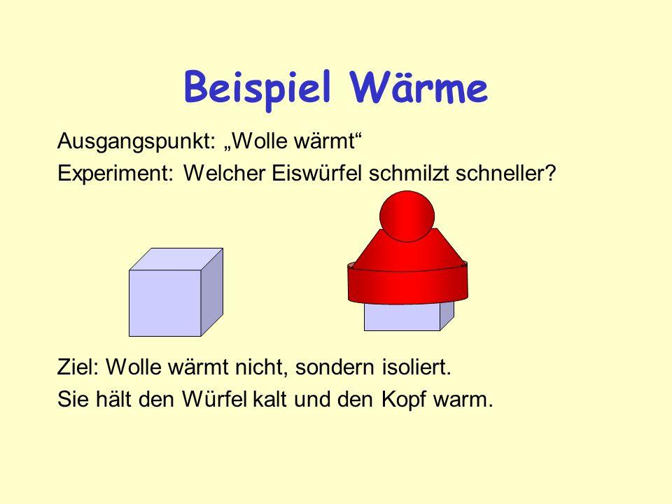 """Beispiel Wärme Ausgangspunkt: """"Wolle wärmt"""