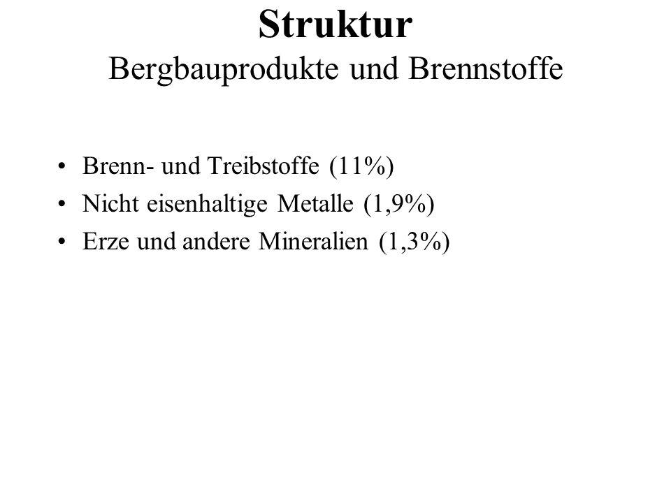 Struktur Bergbauprodukte und Brennstoffe