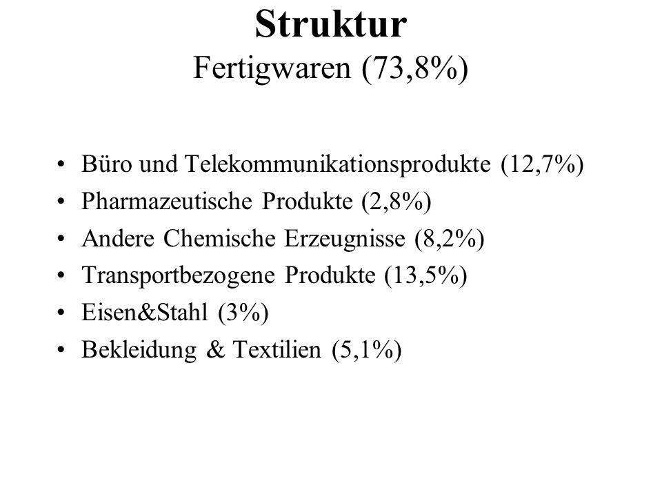 Struktur Fertigwaren (73,8%)
