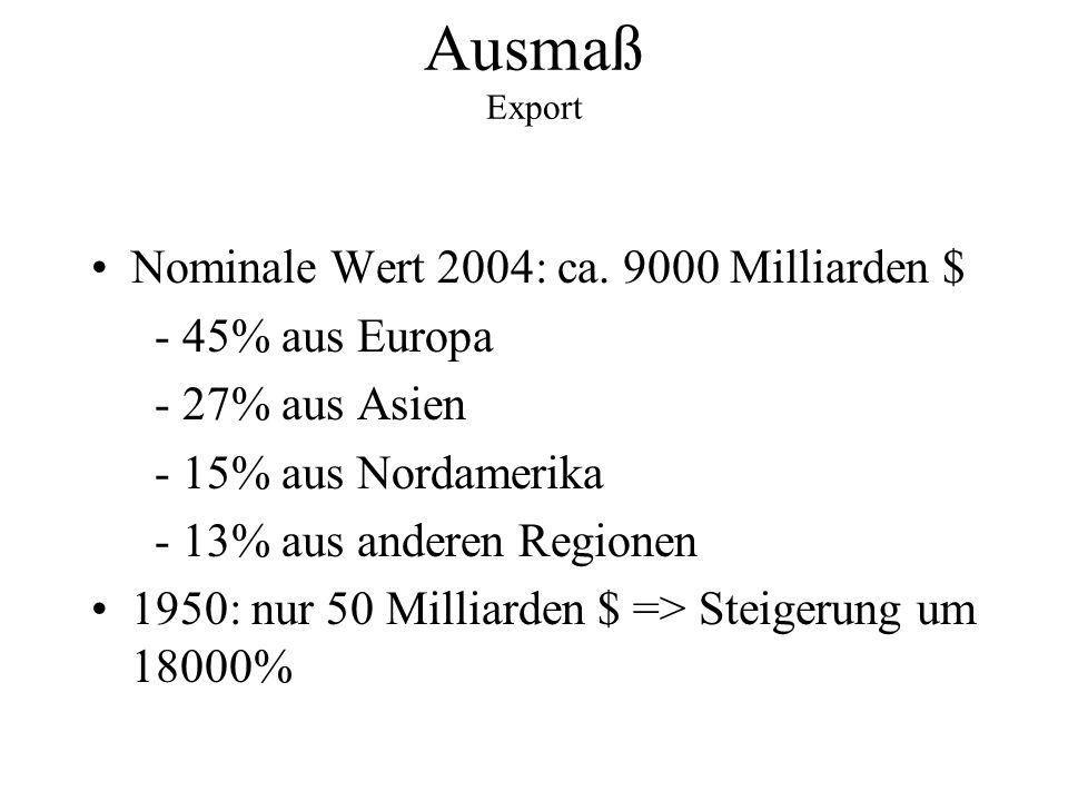 Ausmaß Export Nominale Wert 2004: ca. 9000 Milliarden $