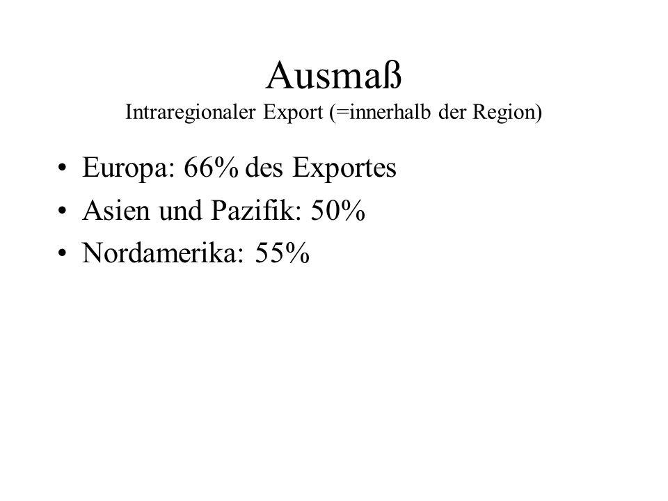 Ausmaß Intraregionaler Export (=innerhalb der Region)