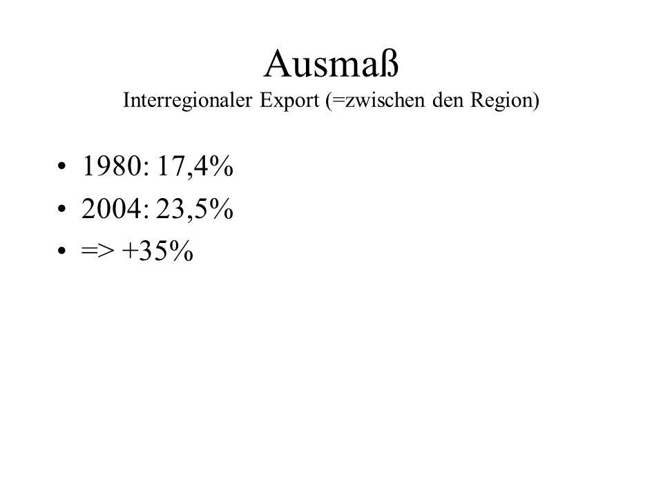Ausmaß Interregionaler Export (=zwischen den Region)